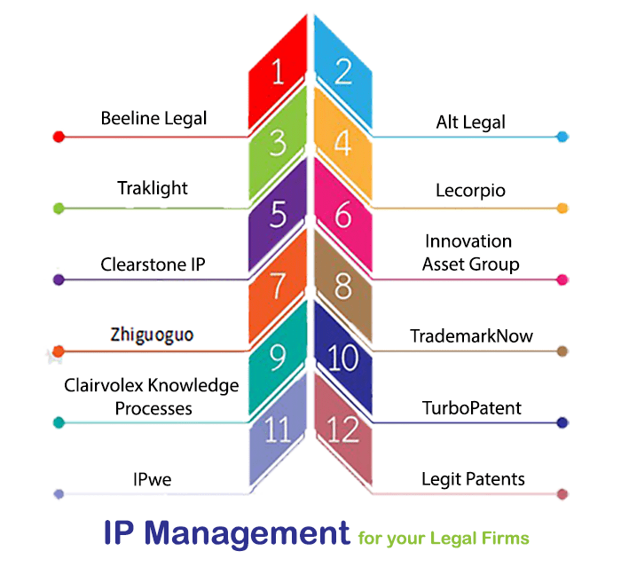 IP management solutions
