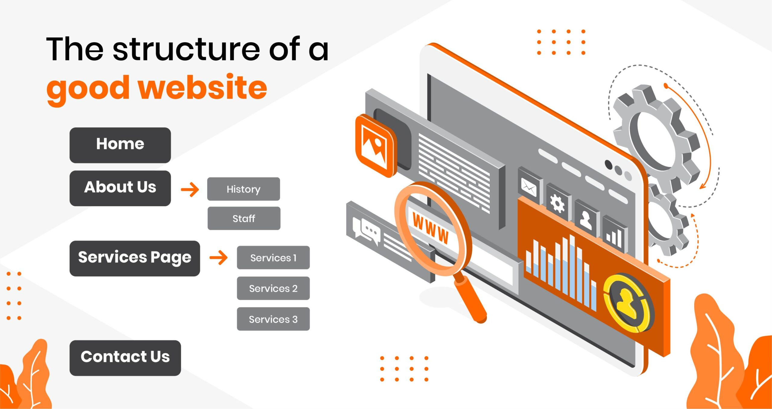 structure of a website